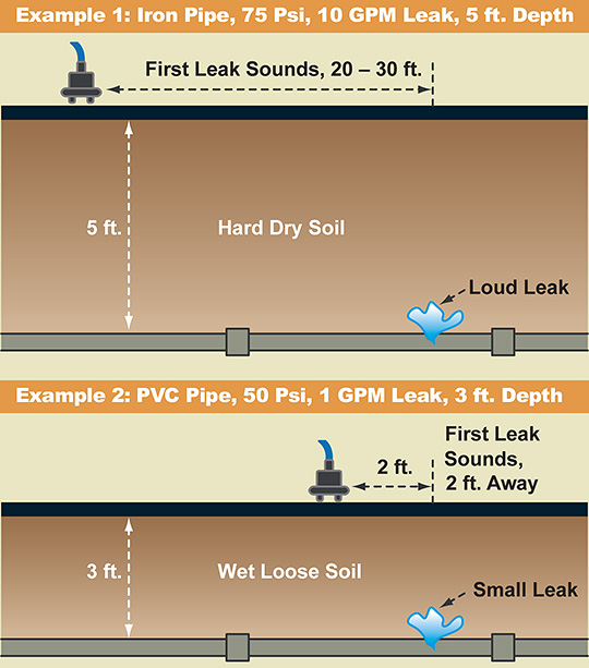 LD-18 Leak Detection Examples