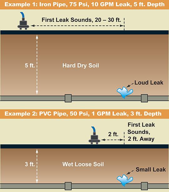 Understanding Acoustic Leak Detection